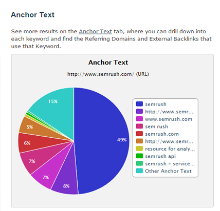 anchor text semrush