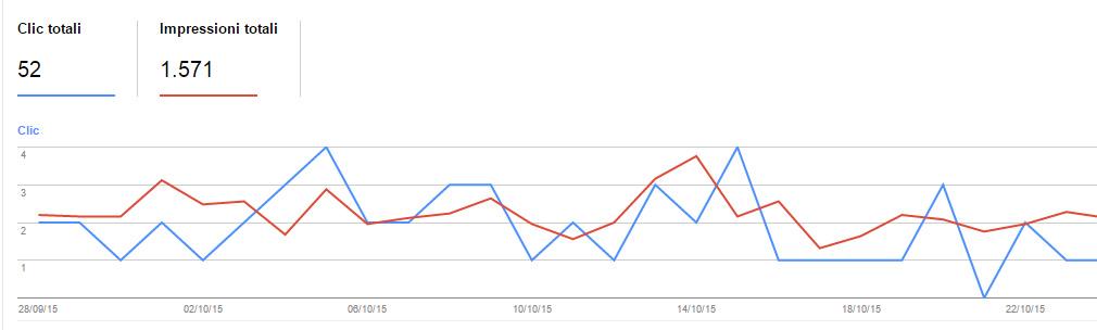 percentuale-click-impression