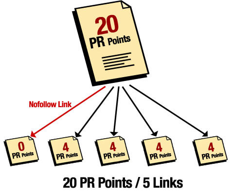 link-nofollow-pagerank